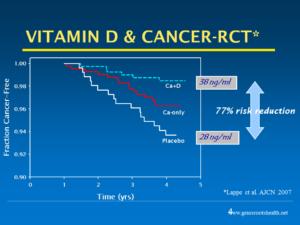 Normál D-vitamin szint 77%-al csökkenti az emlőrák rizikóját!