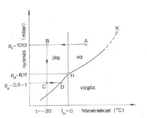 A Viz fázis diagrammja