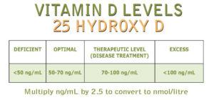 A szérum D-vitamin szintek alakulása